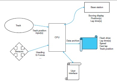 gps-based vehicle timing & tracking project | circuit cellar, Wiring block