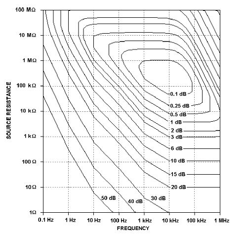 Figure 5: Noise contour figures are shown for the Signal Recovery Model 5113.
