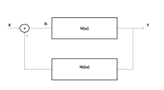 Figure 1: A feedback amplifier model is shown here.
