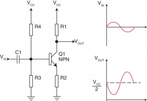 Figure 1—A Class-A amplifier can be built around a simple transistor. The transistor must be biased in so it stays in the linear operating region (i.e., the transistor is always conducting).