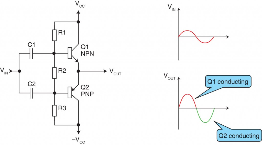 Figure 2—Class-B amplifiers are usually built around a pair of complementary transistors (at left). Each transistor  conducts 50% of the time. This minimizes power losses, but at the expense of the crossover distortion at each zero crossing (at right).