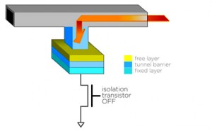 A spin-torque magnetoresistive RAM cell's structure includes a free layer, a tunnel barrier, and a fixed layer.