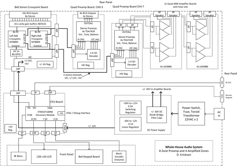 The system block diagram shows the boards, controls, amplifiers, and power supplies.