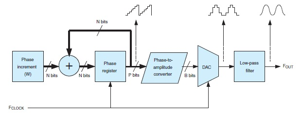 Figure 2: The basic architecture of a DDS is a variant of the counter-based digital generator, but it allows a fine frequency resolution thanks to a phase register and a binary adder. The key point is that the increment is not necessarily a divider of the phase register maximum value.