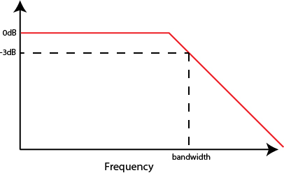 "Figure 1: The bandwidth refers to the ""half-power"" or -3 dB  point. If we drove a sine wave of constant amplitude and increasing frequency into the probe, the -3 dB point would be when the amplitude measured in the scope was 0.707 times the initial amplitude."