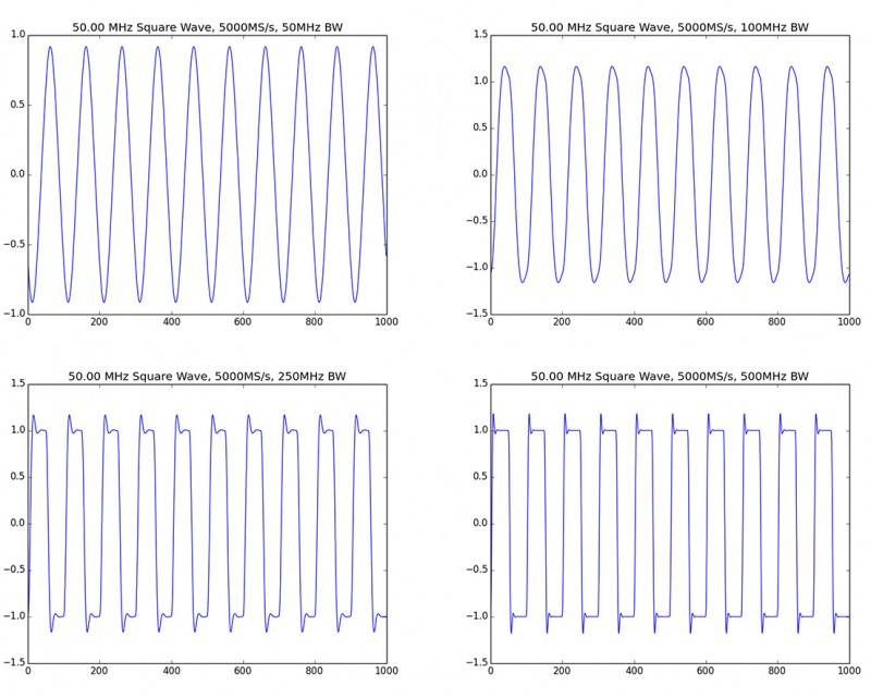Figure 2: This shows sampling a 50-MHz square wave with 50, 100, 250, and 500-MHz of analog bandwidth.