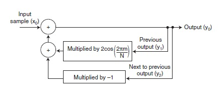 Figure 1:  Figure 1—The signal flow of the basic Goertzel transform produces an output (y0) for each sample processed. The output is a combination of the current ADC sample added to the product of the previous output (y1) multiplied by a constant minus the previous output (y2). After a block of samples has been processed, the sum of the squares of y1 and y2 are computed to determine the relative amplitude of a particular frequency.