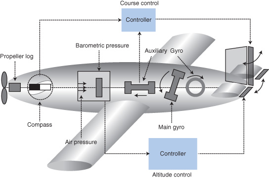"Figure 1: These are the main components of the Fieseler Fi 103R German V-1 flying bomb. The flight controller was designed as a mechanical computer with a magnetic compass and barometric pressure sensor for input. Short-time disturbances were damped with the main gyro (gimbal mounted) and two auxiliary gyros (fixed in one axis). The ""mechanical"" computer was pneumatically powered. The propeller log on top of the bomb measured the distance to the target."