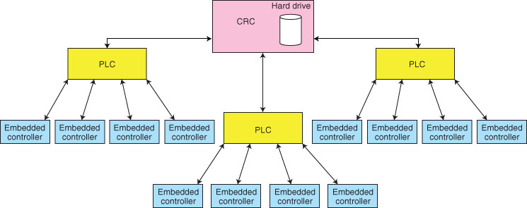 Figure 1: An example of a network file system is shown.