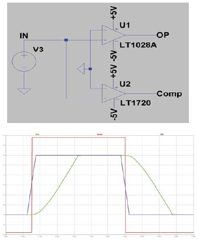 Figure 1: SPICE simulation results: an LT1028 op-amp pressed into service as a comparator versus a real comparator type LT1720.