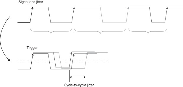 Figure 2—Cycle-to-cycle is the easiest way to measure jitter. You can simply trigger your oscilloscope on a signal transition and measure the dispersion of the following transition's time.