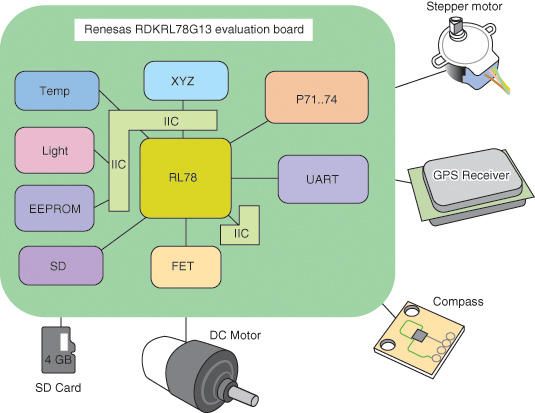 Figure 1: The Sun Chaser's components include a Renesas Electronics RDKRL78G13 evaluation board, a GPS receiver, a stepper motor, and an SD card.