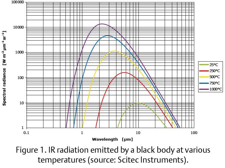 Fig1-IR-Rad-Elektor