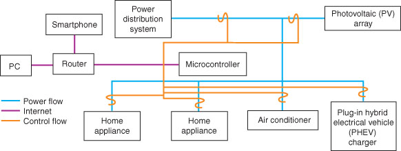 This smart home system architecture includes HVAC and several home appliances.