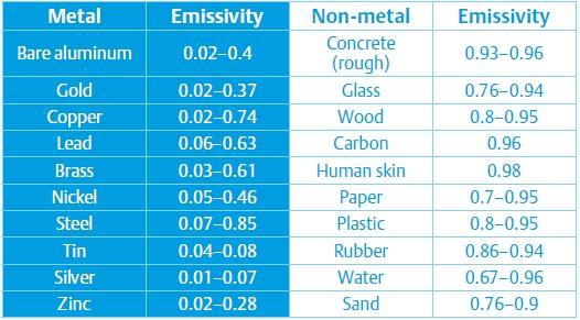 table-emissivity-elektor | circuit cellar