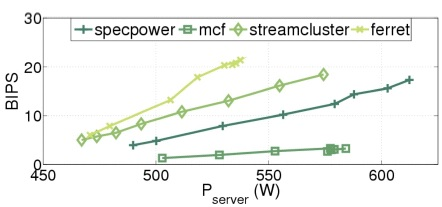 Figure 1: The plot demonstrates billion of instructions per second (BIPS) versus server power consumption as measured on an Oracle enterprise server including two SPARC T3 processors.