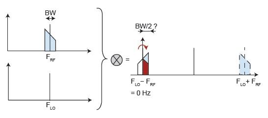 fundamentals of i  q signals