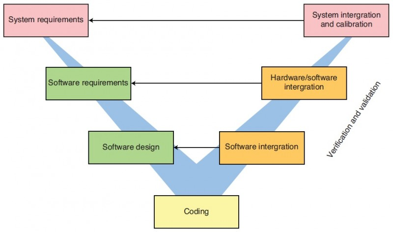 "Figure 1: Software development ""V"" model"