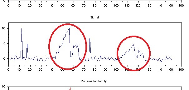 Figure 1: This figure shows a given pattern (top) replicated two times in a noisy signal at different amplitudes (middle). The goal of the game is to identify the two replications (bottom).