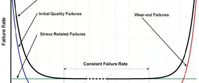 Figure 1: Reliability bath tub curve.