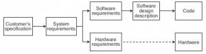 FIGURE 1: Simplified software design process documentation. Testing, verification and validation (V&V) and control documents are not shown.