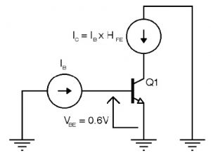 Figure 1 This NPN bipolar junction transistor is wired in the common-emitter configuration, meaning its emitter is grounded. Two basic equations dictate its behavior.