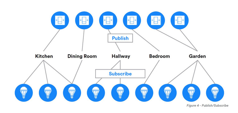Bluetooth SIG Adds Mesh Networking to BLE Ecosystem ...