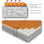 FIGURE 1 The graphene sensor is comprised of a layer of colloidal quantum dots, a graphene layer and a CMOS circuitry layer.