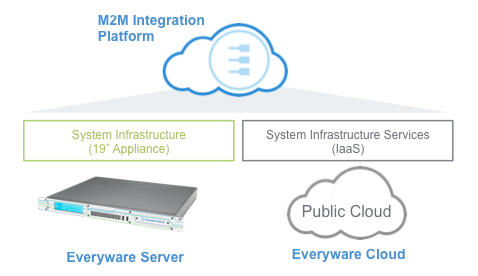 everyware_server_M2M_cloud