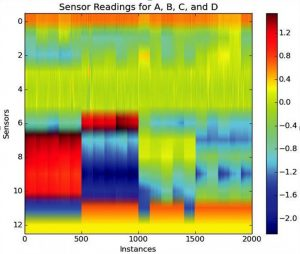 Figure 4: The image is the visual output received from plotting sequences of sensor readings. The clear divisions across the horizontal signal the different signs A, B, C, and D, respectively.