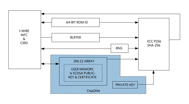 Puf Iot Security : Protect iot designs with puf circuitry circuit cellar