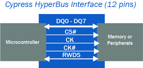 hyperbus diagram