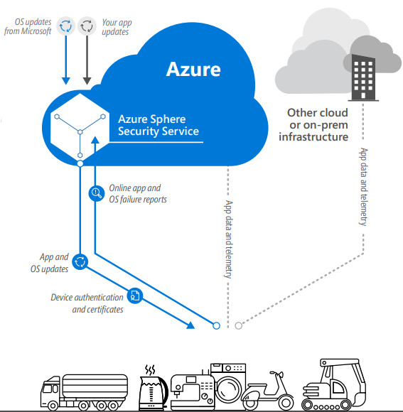Microsoft unveils secure mcu platform with a linux based os blueprint for for hybrid cortex acortex m socs that run a linux based azure sphere os and include end to end microsoft security technologies and a malvernweather Images