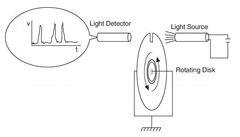 velocity and speed sensors