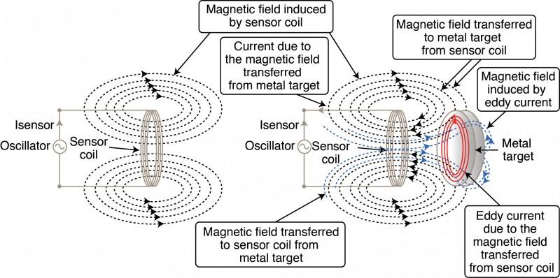 capacitive vs  inductive sensing