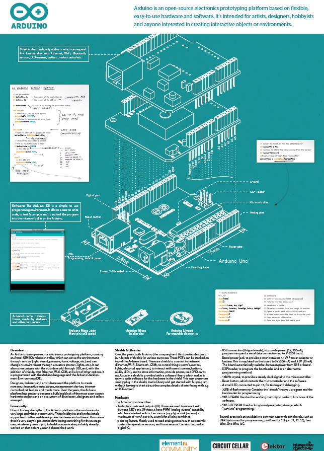 Download your Arduino Uno poster