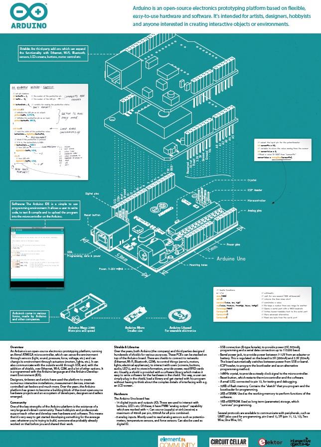 Arduino Uno Blueprint — Free Download | Circuit Cellar