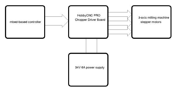 build a cnc panel cutter controller
