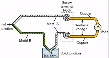 k type thermocouple circuit diagram the basics of thermocouples circuit cellar  the basics of thermocouples circuit