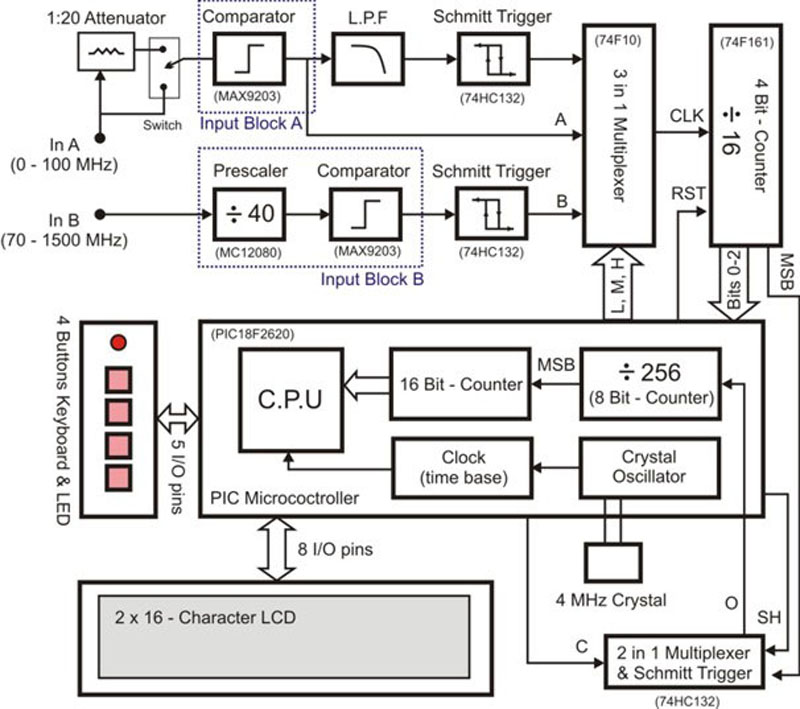 Fourmode Frequency Counter Circuit Diagram Tradeoficcom