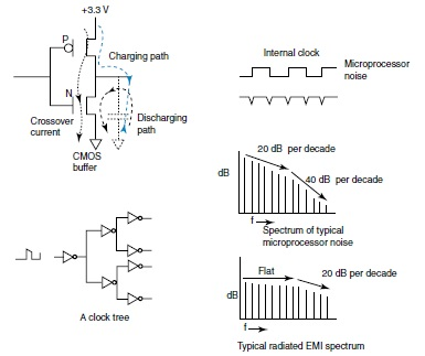 Figure 1—Here you can see the sources of EMI in a typical microprocessor and the resulting spectrum.