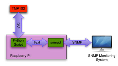 The system is designed around the Raspberry Pi device. The Raspberry Pi queries the TMP102 temperature sensor. The Raspberry Pi is queried via the SNMP protocol.