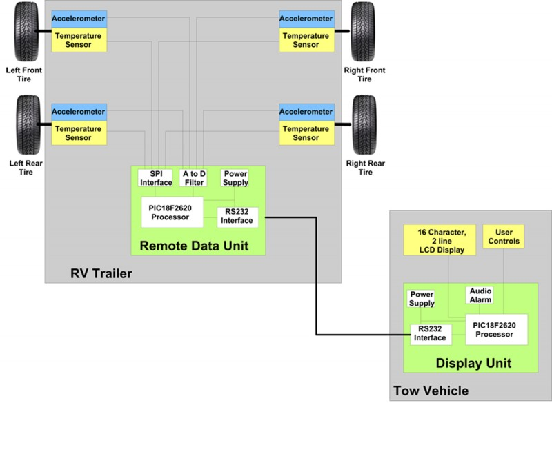 Figure 1—This block diagram shows the remote data unit accepting data from the accelerometers and temperature sensors and sending the data to the display unit, which is located in the tow vehicle for the driver display.