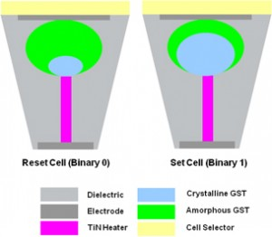The structure of phase-change RAM cells in reset and set states is shown.
