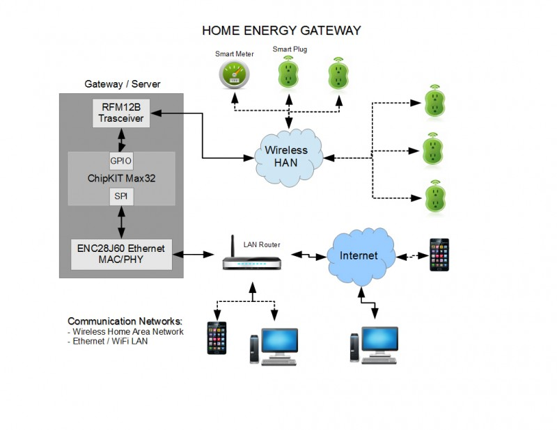 Figure1: The Home Energy Gateway includes a Hope Microelectronics RFM12B transceiver, a Digilent chipKIT Max32 board, and a Microchip Technology ENC28J60 Ethernet controller chip.