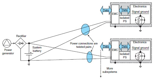 Figure 2: Connecting subsystems to avoid ground loops