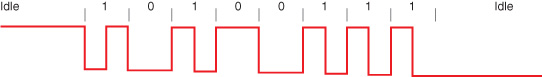 Figure 1: This is an example of a binary value transferred in biphase mark coding.