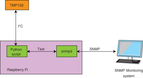 The system is designed around the Raspberry Pi SBC. The Raspberry Pi uses the I2C protocol to query the Texas Instruments TMP102 temperature sensor. The Raspberry Pi is queried via SNMP.