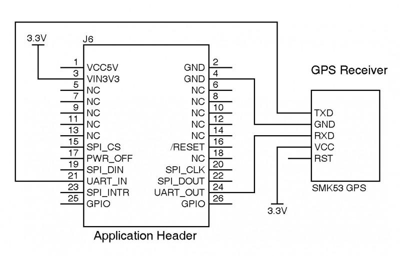 Figure 3:A Skylab M&C Technology SKM53 GPS receiver obtains the system's current location.