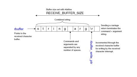Figure 3: The received character buffer and pointers used to fill it are shown. There is no limit to the size of commands and their arguments, as long as the entire combined string and terminator fit inside the RECEIVE_BUFFER_SIZE.